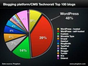 Blog Platformları WordPress Blogger Tumblr